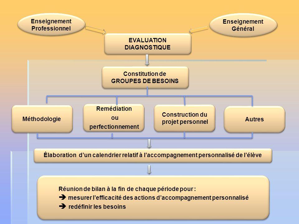 EVALUATION DIAGNOSTIQUE Enseignement Professionnel Enseignement Professionnel Enseignement Général Enseignement Général Constitution de GROUPES DE BES