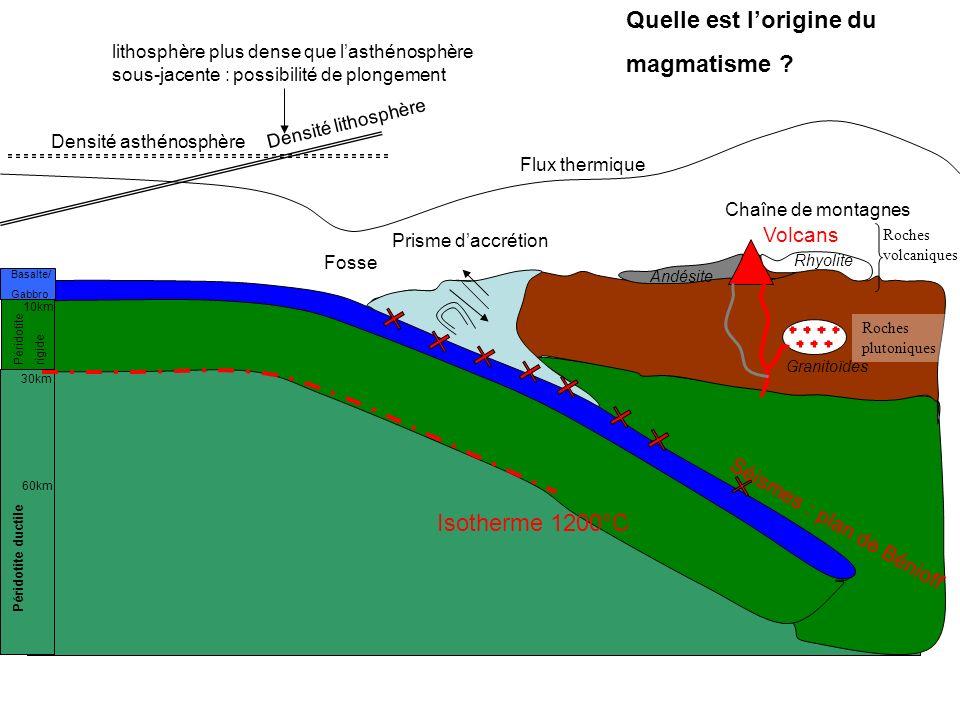 Quelle est lorigine du magmatisme ? Prisme daccrétion Chaîne de montagnes Fosse Séismes : plan de Bénioff Volcans Basalte/ Gabbro Péridotiterigide Pér