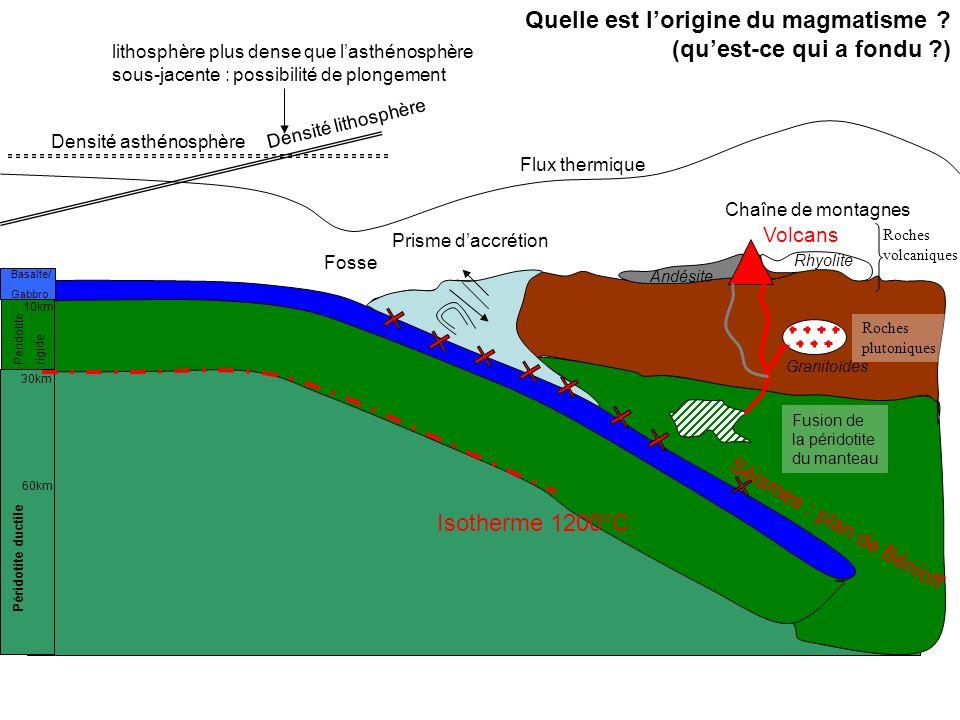Quelle est lorigine du magmatisme ? (quest-ce qui a fondu ?) Prisme daccrétion Chaîne de montagnes Fosse Séismes : plan de Bénioff Volcans Basalte/ Ga