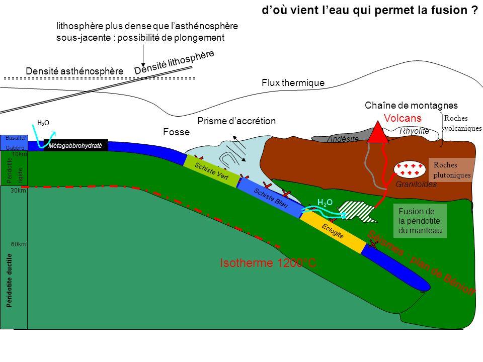 Prisme daccrétion Chaîne de montagnes Fosse Séismes : plan de Bénioff Volcans Basalte/ Gabbro Péridotiterigide Péridotite ductile 10km 30km 60km Densi