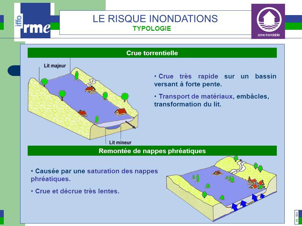 RN - 67 LE RISQUE INONDATIONS TYPOLOGIE Crue de plaine Ruissellement urbain Crue lente sur un bassin versant à faible pente.