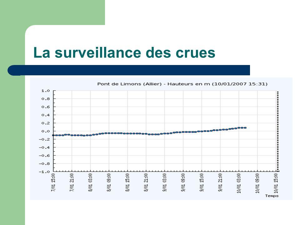La surveillance des crues http://www.vigicrues.ecologie.gouv.fr/niveau3.php?idspc=11&idstation=539&ong=1