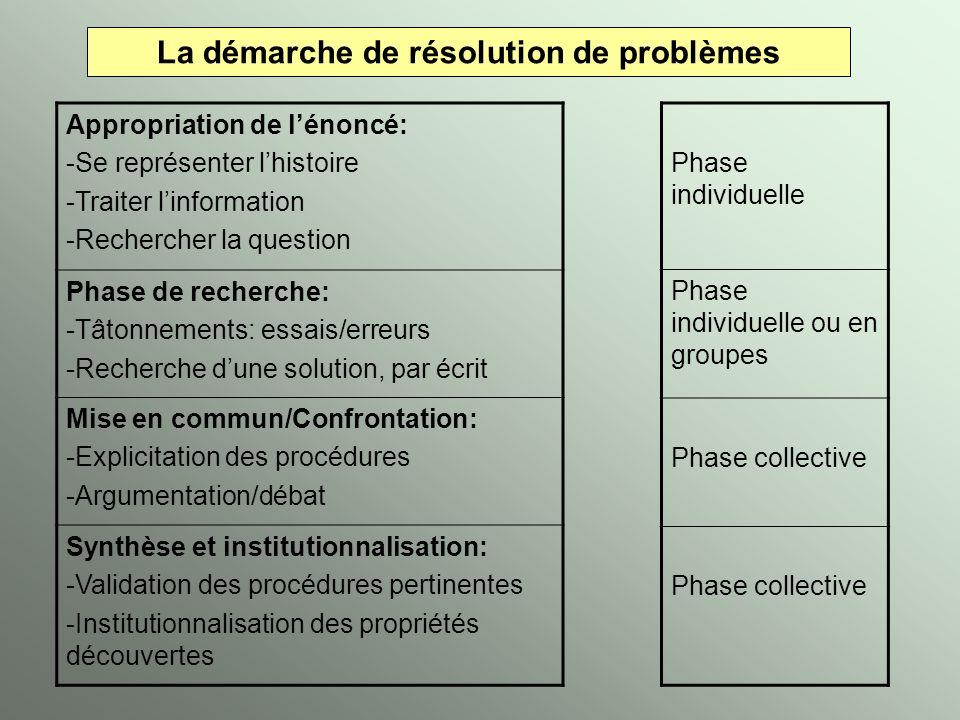 La démarche de résolution de problèmes Appropriation de lénoncé: -Se représenter lhistoire -Traiter linformation -Rechercher la question Phase de rech