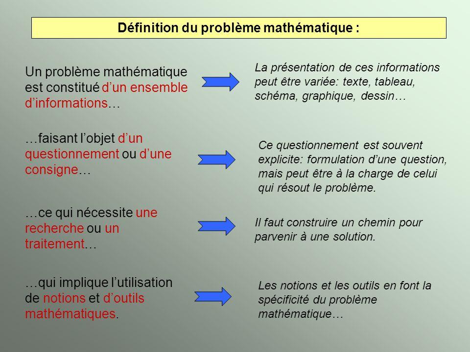 Définition du problème mathématique : Un problème mathématique est constitué dun ensemble dinformations… …faisant lobjet dun questionnement ou dune co