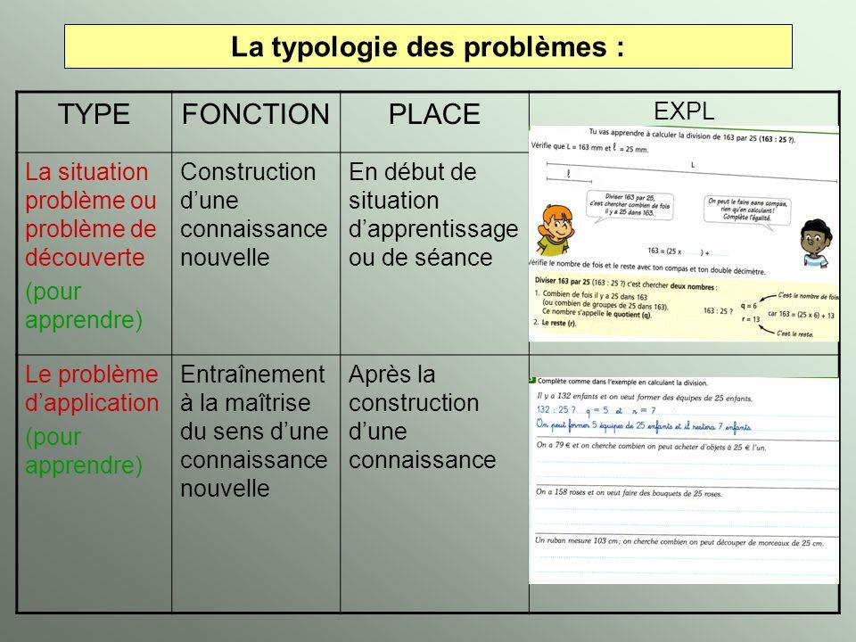 La typologie des problèmes : TYPEFONCTIONPLACE EXPL La situation problème ou problème de découverte (pour apprendre) Construction dune connaissance no