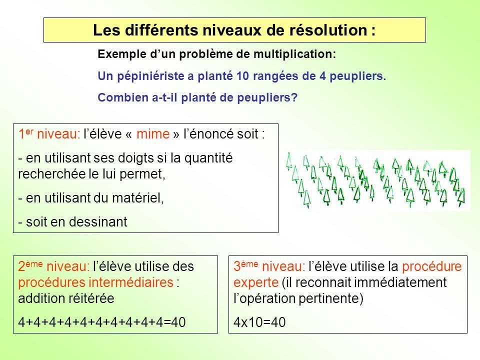 Les différents niveaux de résolution : Exemple dun problème de multiplication: Un pépiniériste a planté 10 rangées de 4 peupliers. Combien a-t-il plan