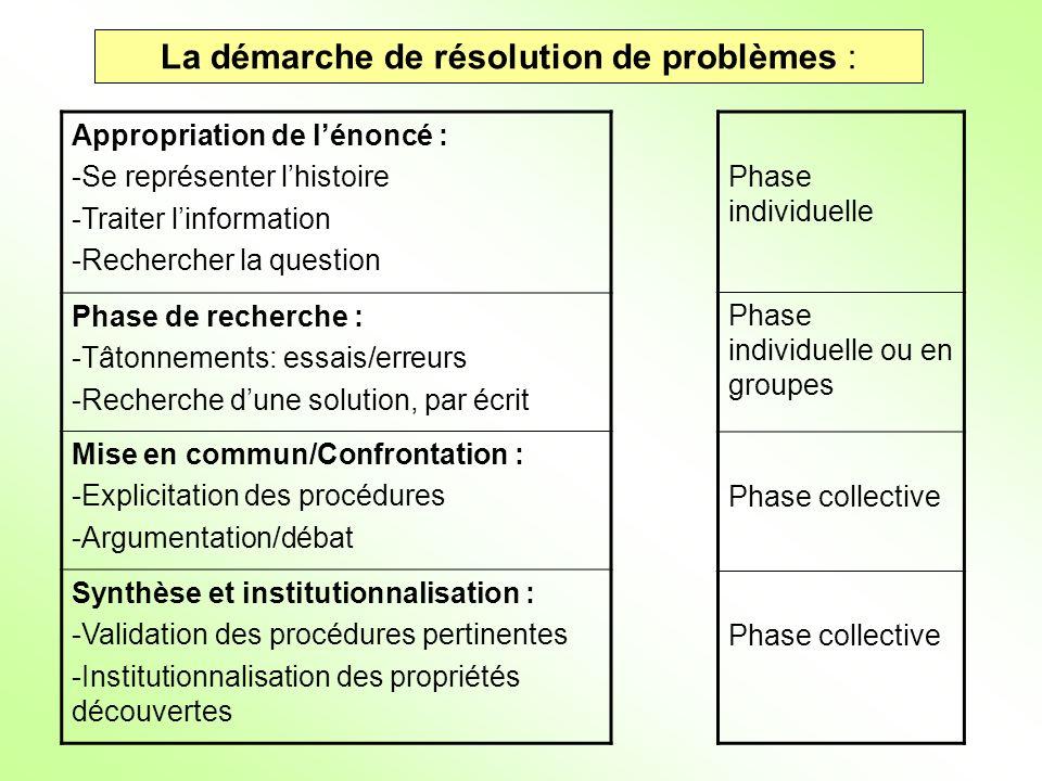 La démarche de résolution de problèmes : Appropriation de lénoncé : -Se représenter lhistoire -Traiter linformation -Rechercher la question Phase de r