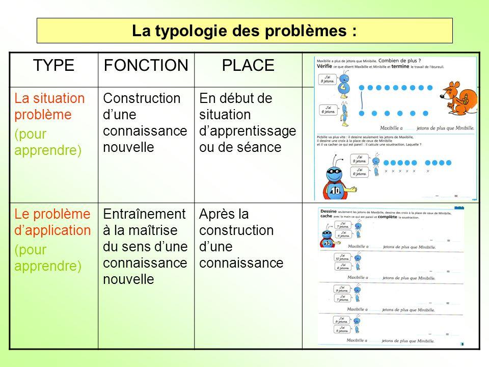 La typologie des problèmes : TYPEFONCTIONPLACE La situation problème (pour apprendre) Construction dune connaissance nouvelle En début de situation da