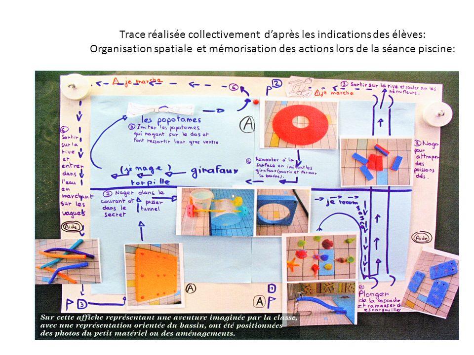 Trace réalisée collectivement daprès les indications des élèves: Organisation spatiale et mémorisation des actions lors de la séance piscine: