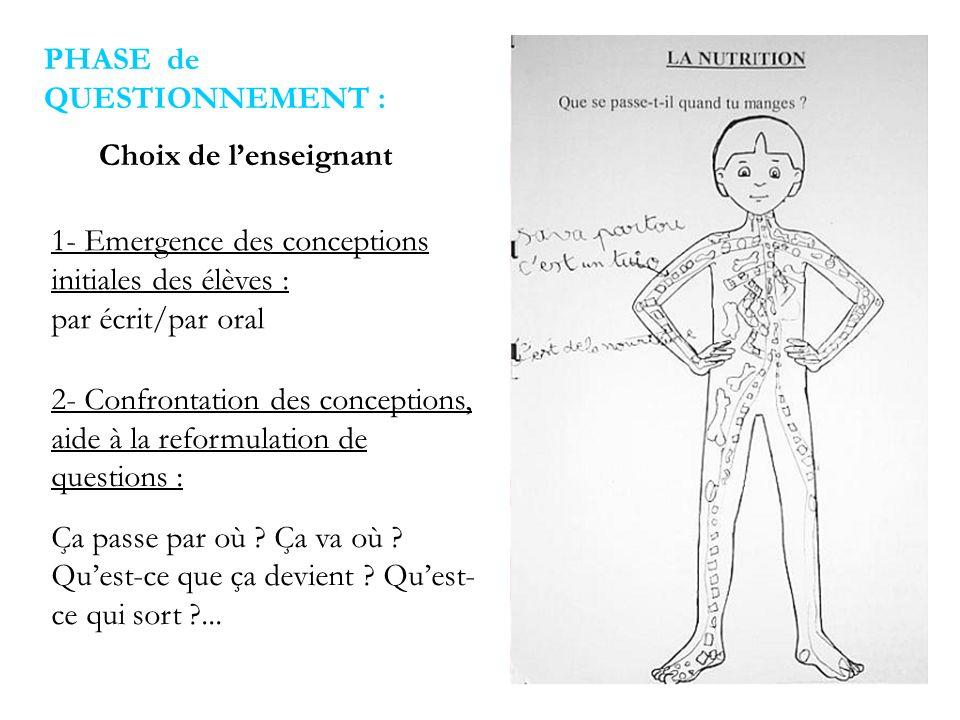 1- Emergence des conceptions initiales des élèves : par écrit/par oral 2- Confrontation des conceptions, aide à la reformulation de questions : Ça pas