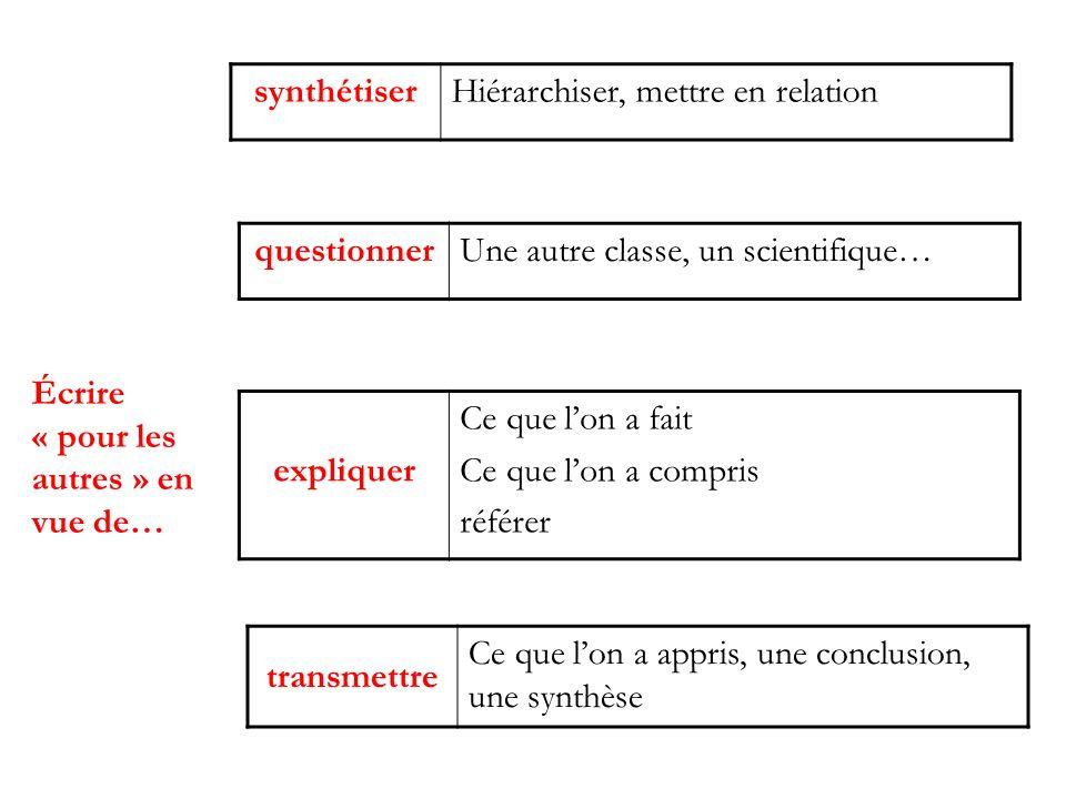 Écrire « pour les autres » en vue de… transmettre Ce que lon a appris, une conclusion, une synthèse questionnerUne autre classe, un scientifique… expl
