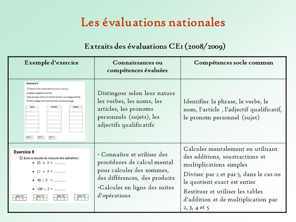 Les évaluations nationales Extraits des évaluations CE1 (2008/2009) Exemple dexerciceConnaissances ou compétences évaluées Compétences socle commun Di