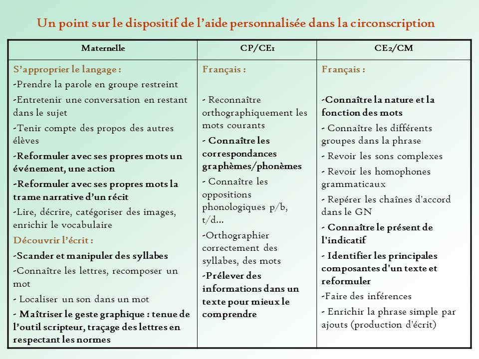 Un point sur le dispositif de laide personnalisée dans la circonscription MaternelleCP/CE1CE2/CM Sapproprier le langage : -Prendre la parole en groupe