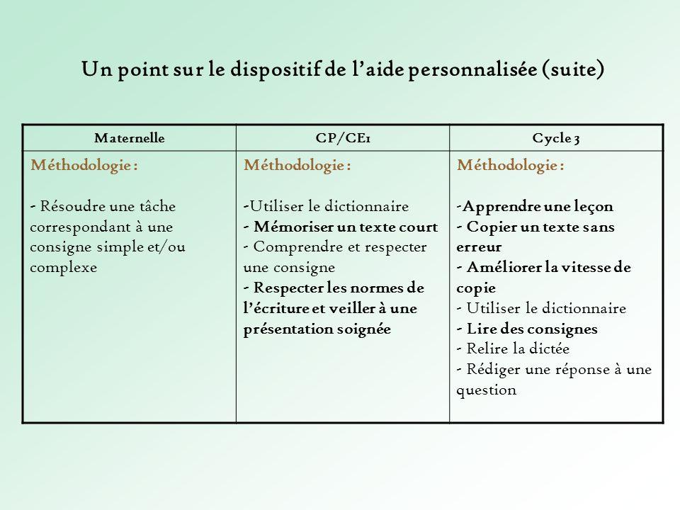 MaternelleCP/CE1Cycle 3 Méthodologie : - Résoudre une tâche correspondant à une consigne simple et/ou complexe Méthodologie : -Utiliser le dictionnair