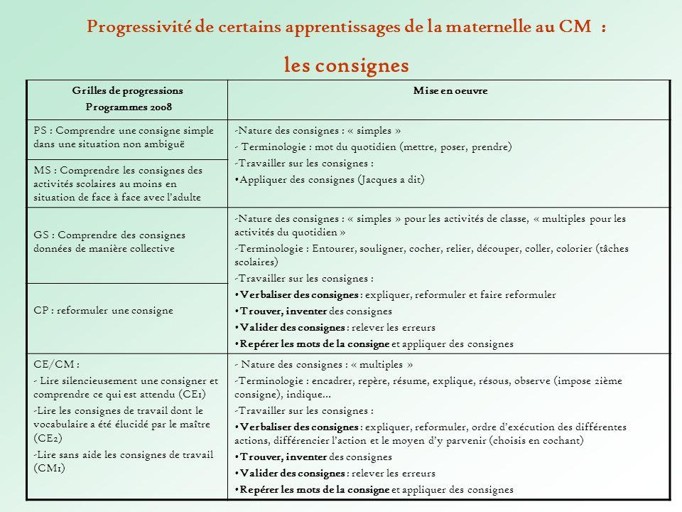 Grilles de progressions Programmes 2008 Mise en oeuvre PS : Comprendre une consigne simple dans une situation non ambiguë -Nature des consignes : « si