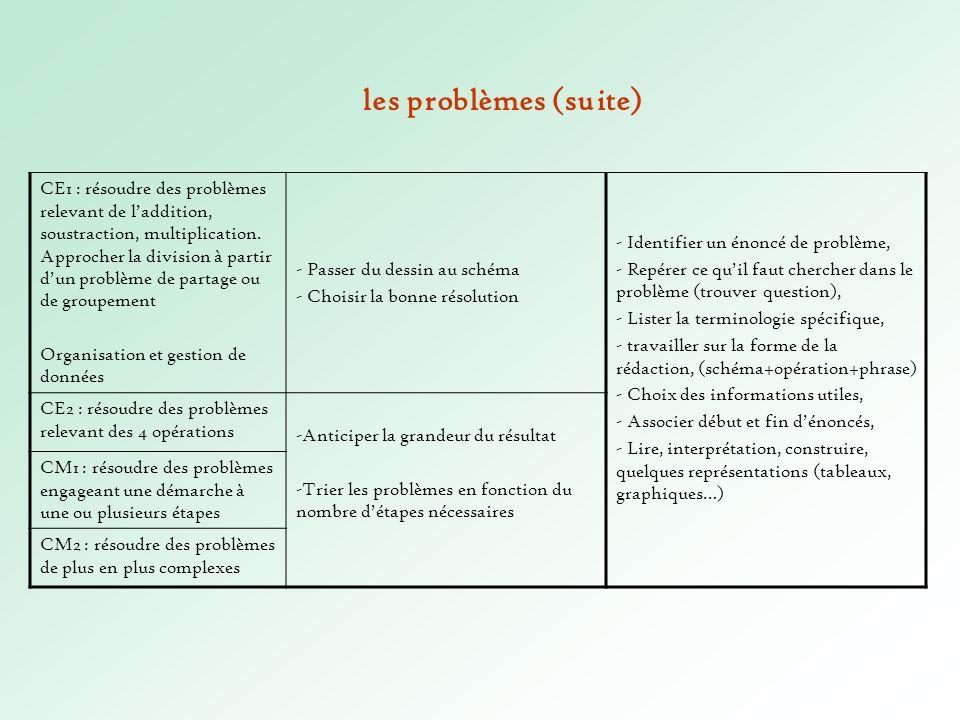 CE1 : résoudre des problèmes relevant de laddition, soustraction, multiplication. Approcher la division à partir dun problème de partage ou de groupem