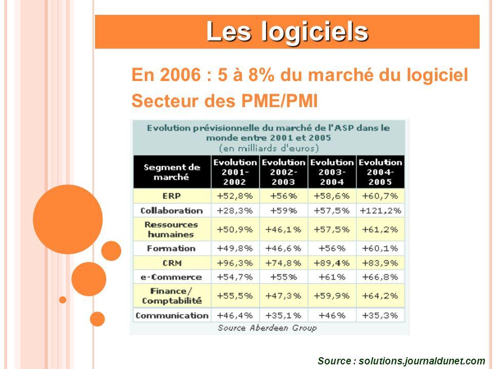 Les logiciels En 2006 : 5 à 8% du marché du logiciel Secteur des PME/PMI Source : solutions.journaldunet.com