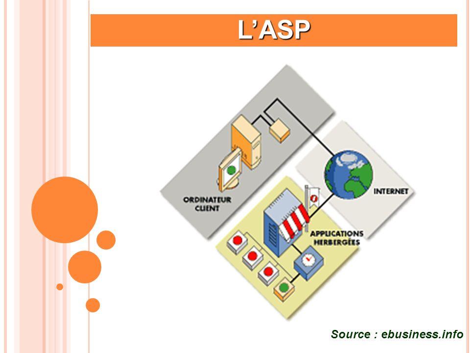 Les forces de lASP Lutilisateur est déchargé de toute contrainte de déploiement, de maintenance et dhébergement.