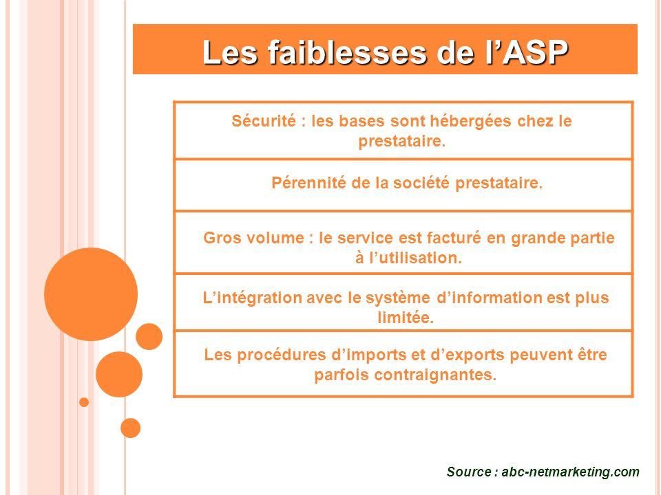 Les faiblesses de lASP Gros volume : le service est facturé en grande partie à lutilisation. Sécurité : les bases sont hébergées chez le prestataire.