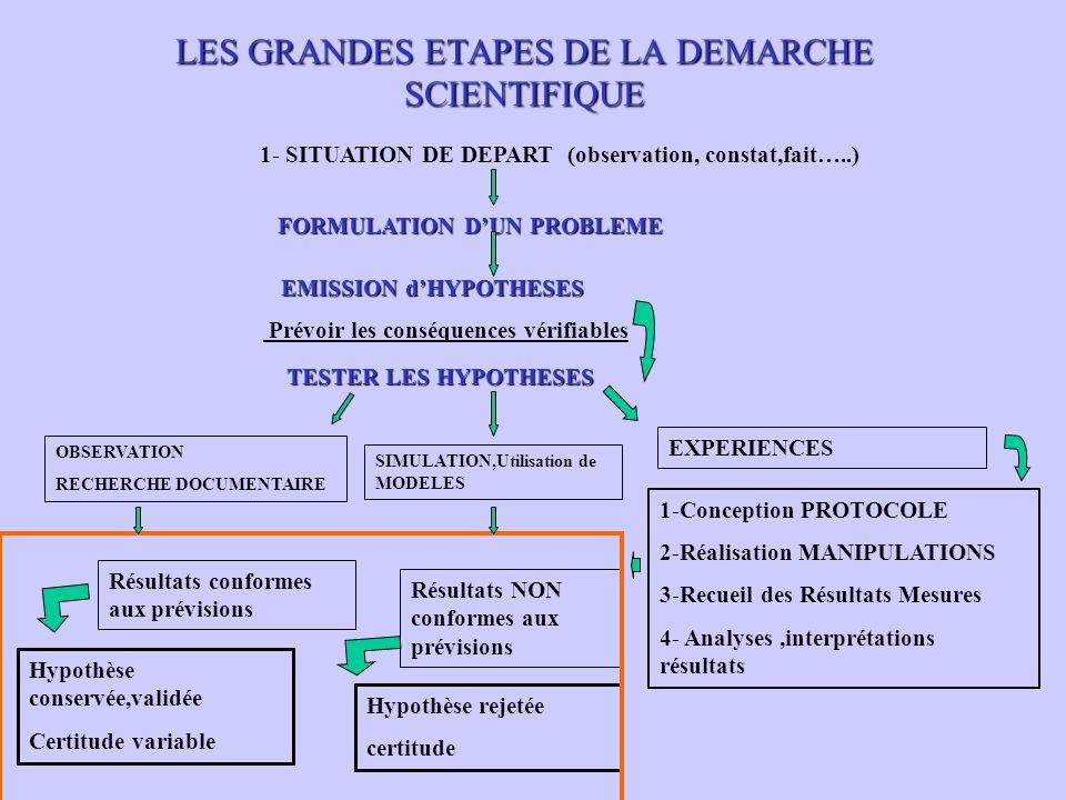 LES GRANDES ETAPES DE LA DEMARCHE SCIENTIFIQUE 1- SITUATION DE DEPART (observation, constat,fait…..) FORMULATION DUN PROBLEME EMISSION dHYPOTHESES Prévoir les conséquences vérifiables TESTER LES HYPOTHESES OBSERVATION RECHERCHE DOCUMENTAIRE SIMULATION,Utilisation de MODELES EXPERIENCES 1-Conception PROTOCOLE 2-Réalisation MANIPULATIONS 3-Recueil des Résultats Mesures 4- Analyses,interprétations résultats Résultats conformes aux prévisions Résultats NON conformes aux prévisions Hypothèse conservée,validée Certitude variable Hypothèse rejetée certitude