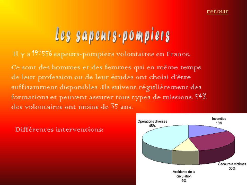 Il y a 197556 sapeurs-pompiers volontaires en France. Ce sont des hommes et des femmes qui en même temps de leur profession ou de leur études ont choi