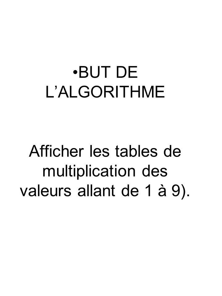 En mémoire vive : ALGORITHME EXERCICE 4 ETAPE 2 DEBUT I FIN NB 9 3 FIN POUR POUR NB DE 1 A 9 FIN POUR AFFICHER (LA TABLE DE, NB, EST : ) POUR I DE 1 A 9 AFFICHER (I, *, NB, =, I*NB) AFFICHER (« BIENVENUE, AU PG TABLES DE MULTIPLICATION DE 1 A 9») AFFICHER (LE PROGRAMME EST TERMINE) 2 * 2 = 4 3 * 2 = 6 4 * 2 = 8 5 * 2 = 10 6 * 2 = 12 7 * 2 = 14 8 * 2 = 16 9 * 2 = 18 LA TABLE DE 3 EST :