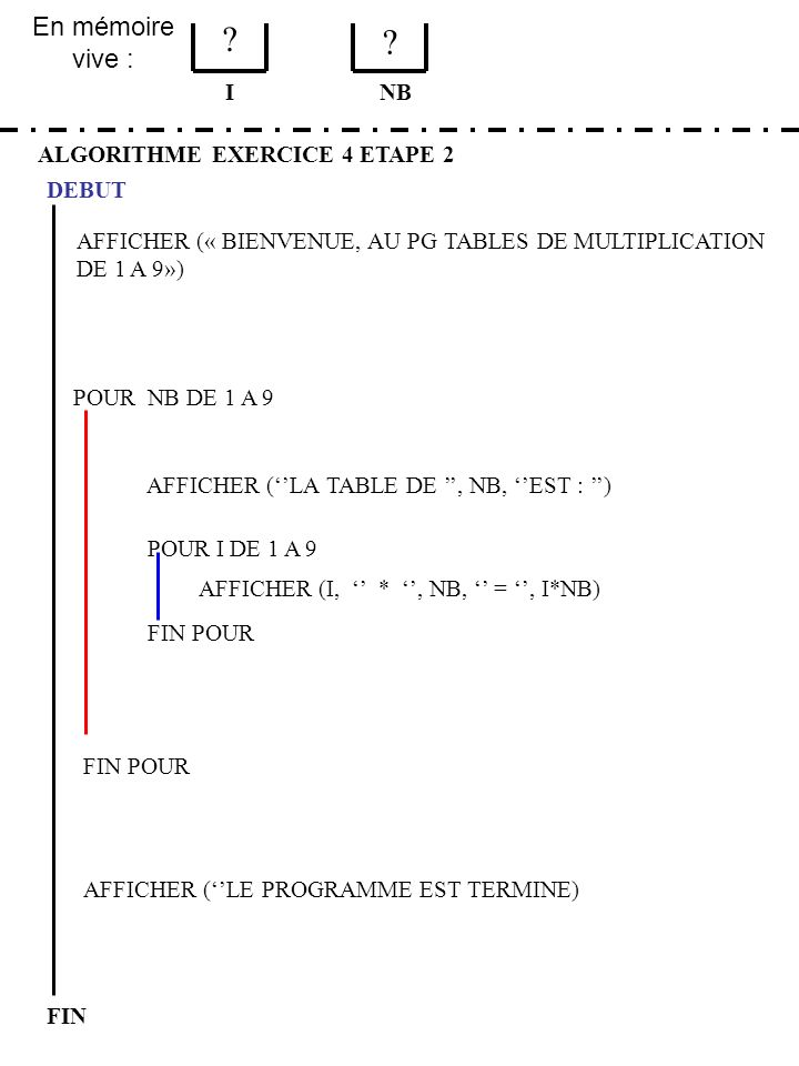 En mémoire vive : ALGORITHME EXERCICE 4 ETAPE 2 DEBUT I FIN NB 2 1 FIN POUR POUR NB DE 1 A 9 FIN POUR AFFICHER (LA TABLE DE, NB, EST : ) POUR I DE 1 A 9 AFFICHER (I, *, NB, =, I*NB) AFFICHER (« BIENVENUE, AU PG TABLES DE MULTIPLICATION DE 1 A 9») AFFICHER (LE PROGRAMME EST TERMINE) NOUS CONTINUONS DANS LA BOUCLE 2.