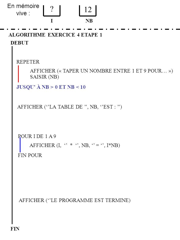 En mémoire vive : ALGORITHME EXERCICE 4 ETAPE 1 DEBUT I FIN NB ? 12 JUSQU À NB > 0 ET NB < 10 REPETER FIN POUR SAISIR (NB) AFFICHER (LA TABLE DE, NB,