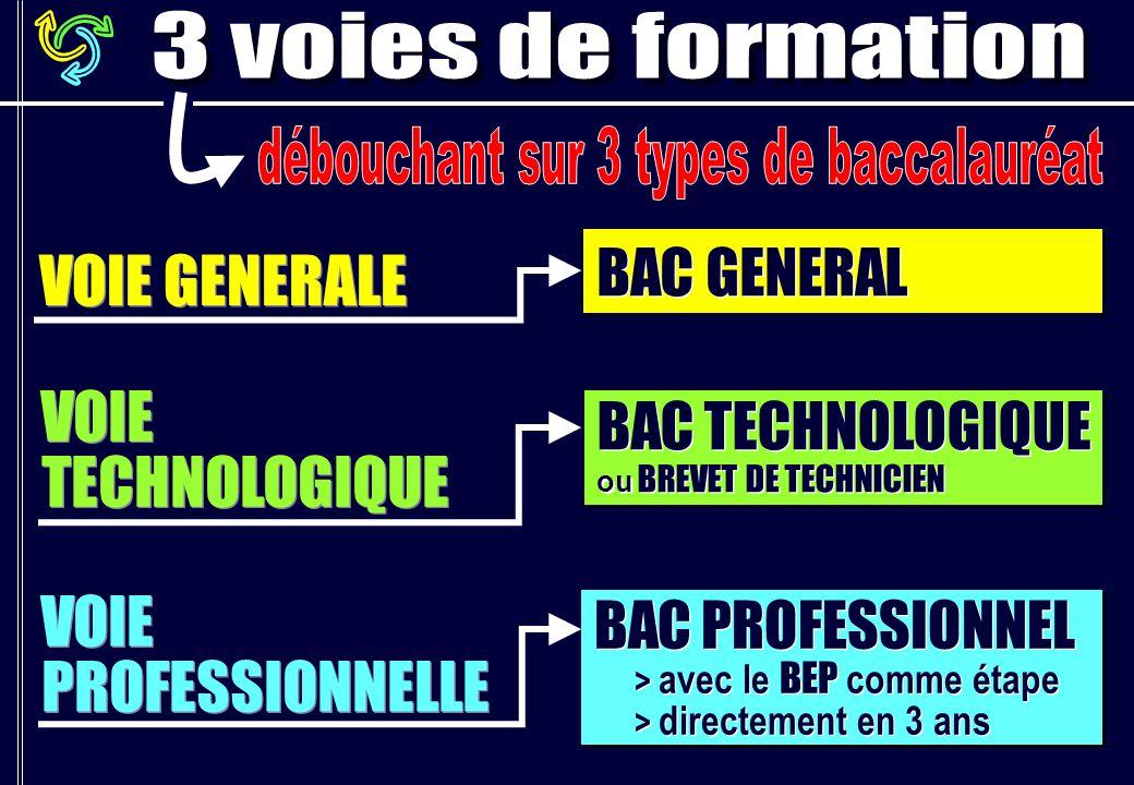 VOIE GENERALE VOIE PROFESSIONNELLE VOIE TECHNOLOGIQUE BAC PROFESSIONNEL > avec le BEP comme étape > directement en 3 ans BAC PROFESSIONNEL > avec le BEP comme étape > directement en 3 ans BAC TECHNOLOGIQUE ou BREVET DE TECHNICIEN BAC TECHNOLOGIQUE ou BREVET DE TECHNICIEN BAC GENERAL