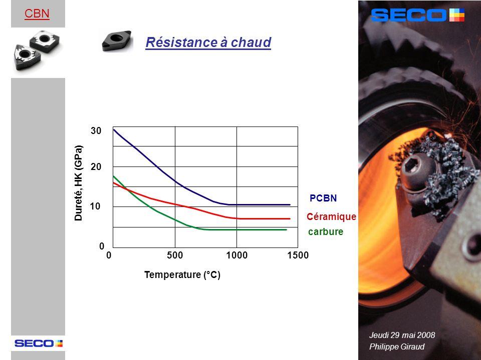 Philippe Giraud Jeudi 29 mai 2008 CBN 30 20 10 50010001500 Céramique 0 0 Temperature (°C) Dureté, HK (GPa) PCBN Résistance à chaud carbure