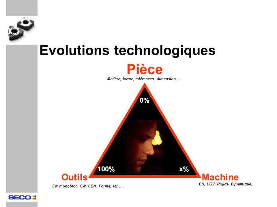 Evolutions technologiques Pièce OutilsMachine Matière, forme, tolérances, dimension, … CN, UGV, Rigide, Dynamique, Cw monobloc, CW, CBN, Forme, etc ….