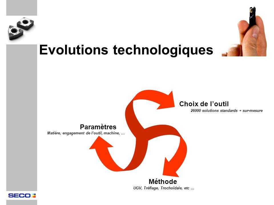Evolutions technologiques Choix de loutil Paramètres Méthode 26000 solutions standards + sur-mesure UGV, Tréflage, Trochoïdale, etc … Matière, engagem