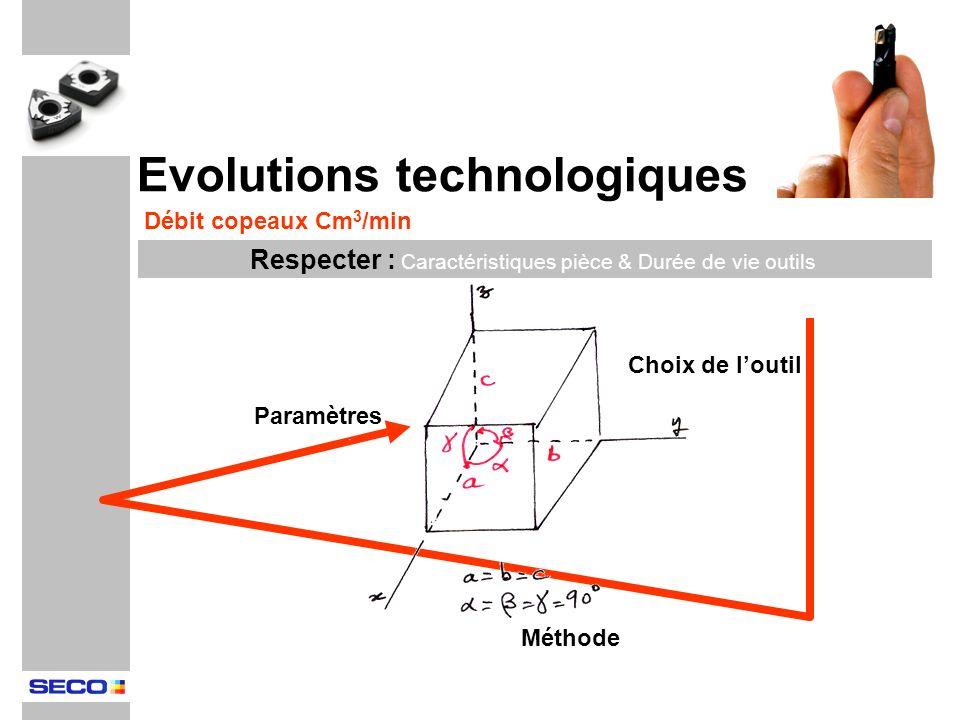 Evolutions technologiques Choix de loutil Paramètres Méthode Débit copeaux Cm 3 /min Respecter : Caractéristiques pièce & Durée de vie outils