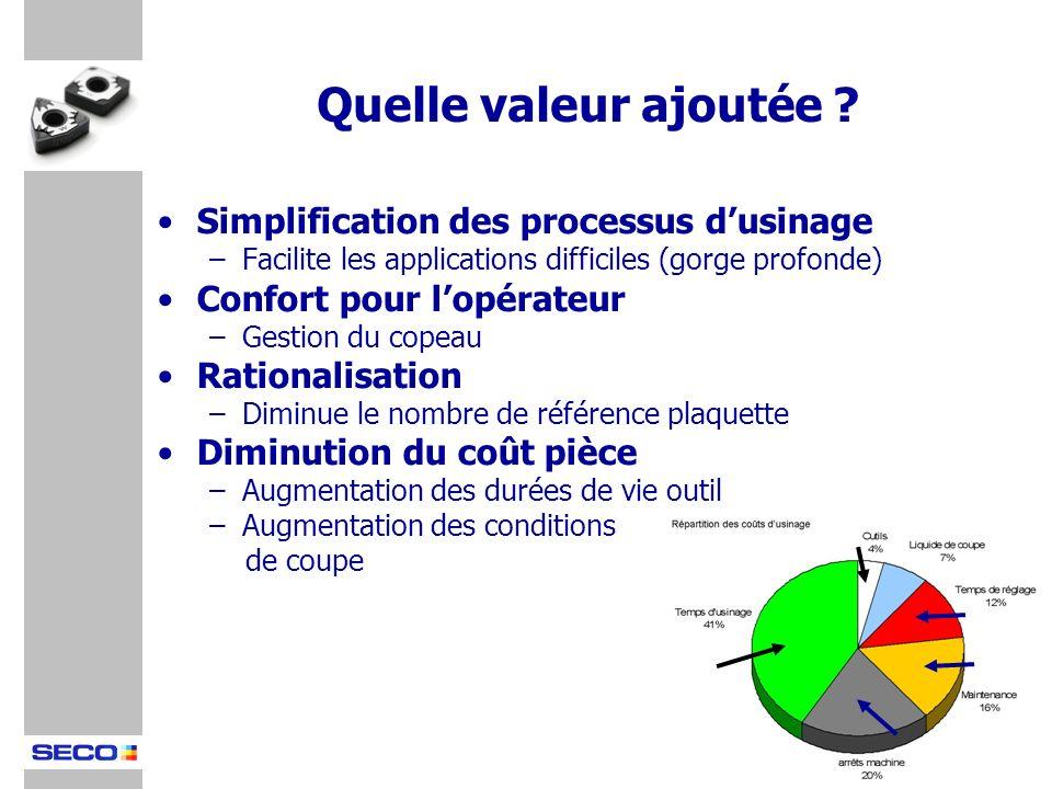 Simplification des processus dusinage –Facilite les applications difficiles (gorge profonde) Confort pour lopérateur –Gestion du copeau Rationalisatio