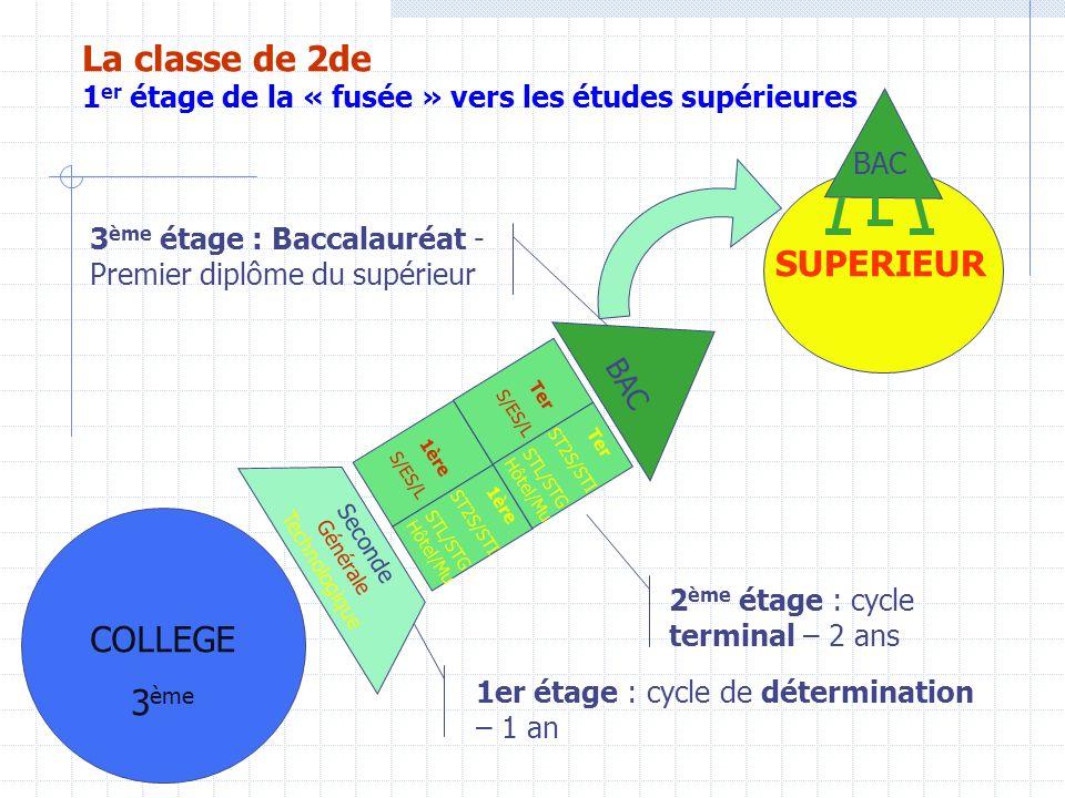 COLLEGE 3 ème SUPERIEUR Seconde Générale Technologique BAC 1er étage : cycle de détermination – 1 an 2 ème étage : cycle terminal – 2 ans 3 ème étage : Baccalauréat - Premier diplôme du supérieur BAC La classe de 2de 1 er étage de la « fusée » vers les études supérieures 1ère S/ES/L 1ère ST2S/STI STL/STG Hôtel/Mu Ter S/ES/L Ter ST2S/STI STL/STG Hôtel/Mu