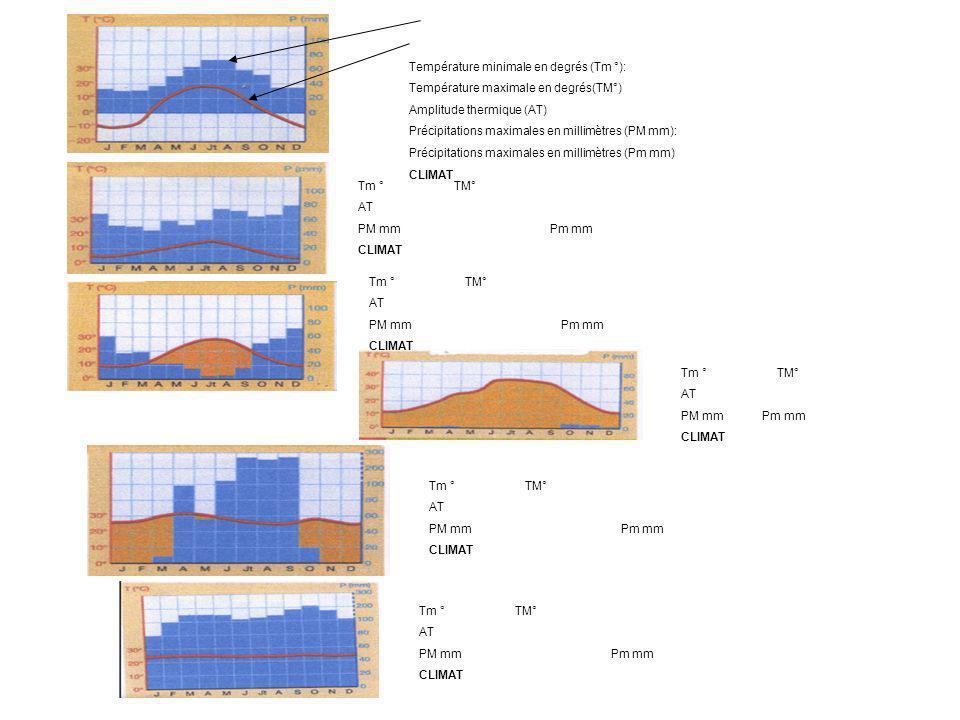 Précipitations en millimètres (colonne bleu) Courbe rouge: températures en degrés Celsius (°C) Température minimale en degrés (Tm °): Température maximale en degrés(TM°) Amplitude thermique (AT) Précipitations maximales en millimètres (PM mm): Précipitations maximales en millimètres (Pm mm) CLIMAT C……..