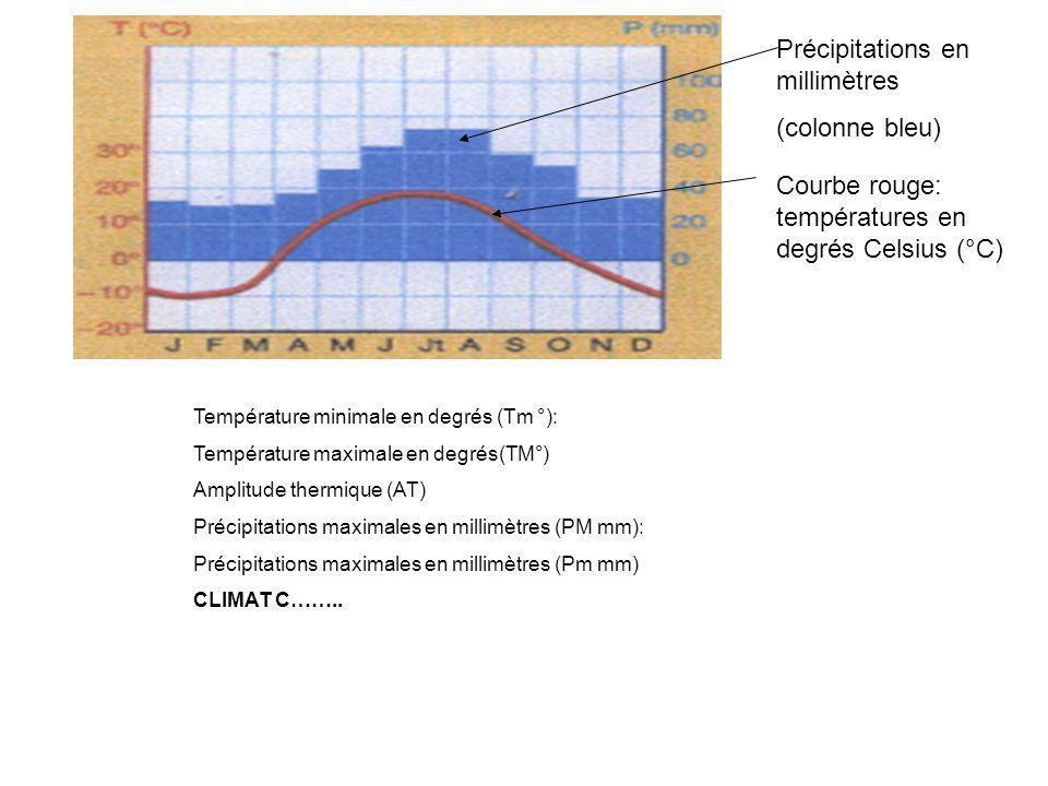 Domaine climatvégétationpopulation tempéréContinental : froid en hiver ;chaud en été Adaptée au froid (taïga)¨densité moyenne Océanique: frais en été; doux en hiver, toujours humide Forêt tempérée à feuilles caduques( =qui tombent) densité moyenne méditerranéen chaudAride tropical Équatorial: chaud et humide toute lannée Forêt denseForte ou faible