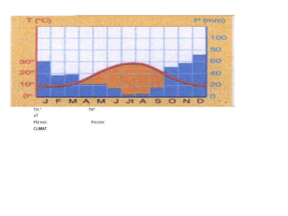 Domaine climatvégétationpopulation tempéréContinental : froid en hiver ;chaud en été Adaptée au froid (taïga)¨densité moyenne Océanique: frais en été; doux en hiver, toujours humide Forêt tempérée à feuilles caduques( =qui tombent) densité moyenne Méditerranéen: hiver doux; été chaud et sec.
