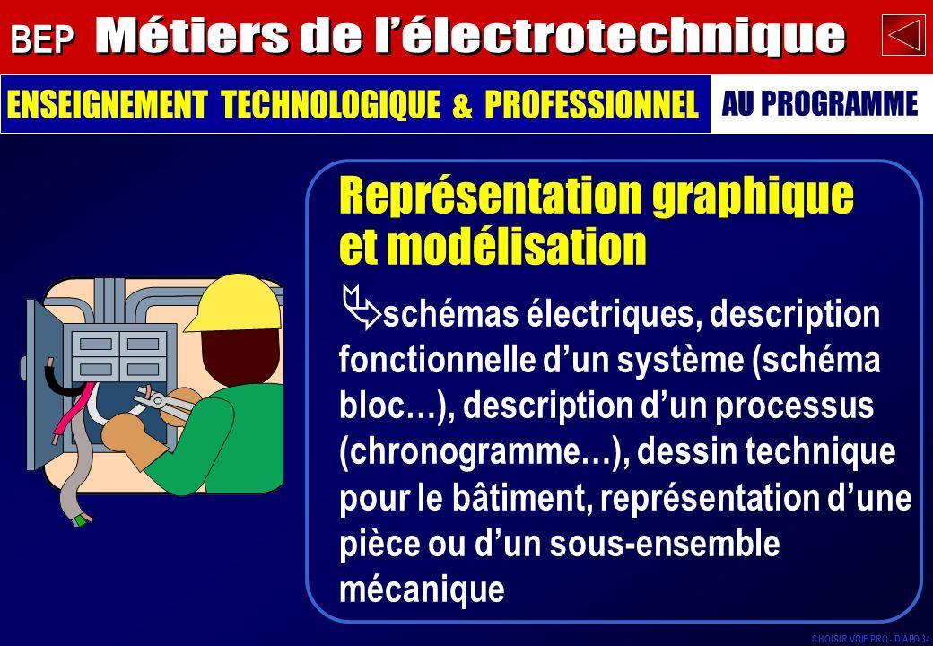 schémas électriques, description fonctionnelle dun système (schéma bloc…), description dun processus (chronogramme…), dessin technique pour le bâtiment, représentation dune pièce ou dun sous-ensemble mécanique Représentation graphique et modélisation ENSEIGNEMENT TECHNOLOGIQUE & PROFESSIONNEL AU PROGRAMME BEP CHOISIR VOIE PRO - DIAPO 34