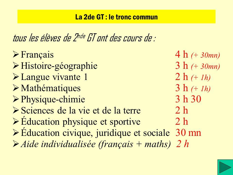 tous les élèves de 2 nde GT ont des cours de : F rançais 4 h (+ 30mn) H istoire-géographie 3 h (+ 30mn) L angue vivante 1 2 h (+ 1h) M athématiques 3 h (+ 1h) P hysique-chimie 3 h 30 S ciences de la vie et de la terre 2 h É ducation physique et sportive 2 h É ducation civique, juridique et sociale 30 mn A ide individualisée (français + maths) 2 h La 2de GT : le tronc commun