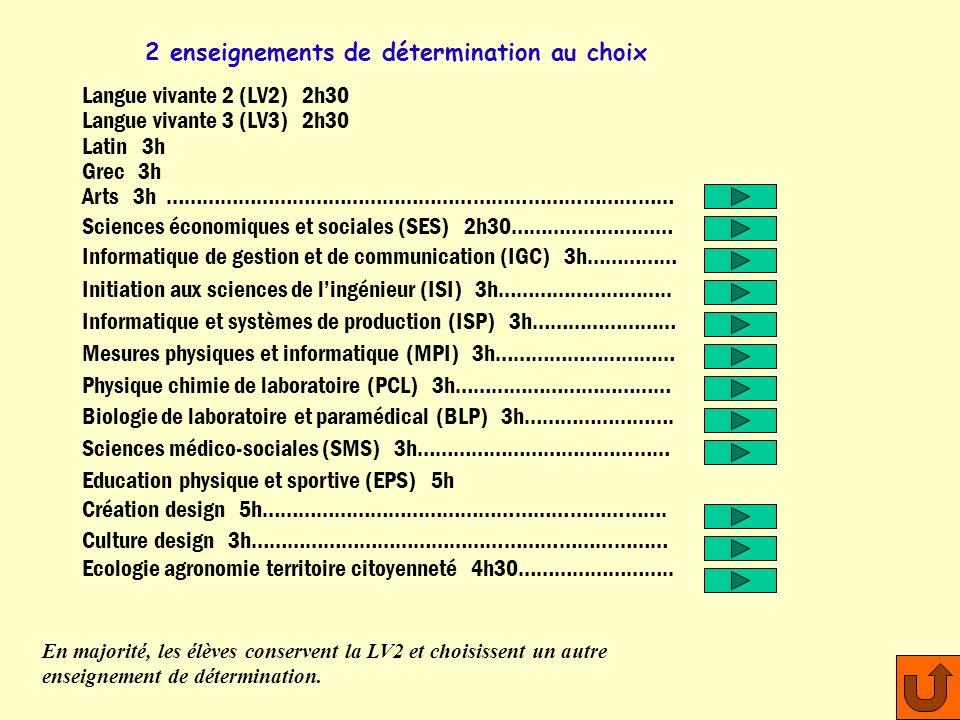 2 enseignements de détermination au choix Langue vivante 2 (LV2) 2h30 Langue vivante 3 (LV3) 2h30 Latin 3h Grec 3h Arts 3h ………………………………………………………………………… Sciences économiques et sociales (SES) 2h30……………………… Informatique de gestion et de communication (IGC) 3h…………… Initiation aux sciences de lingénieur (ISI) 3h………………………..