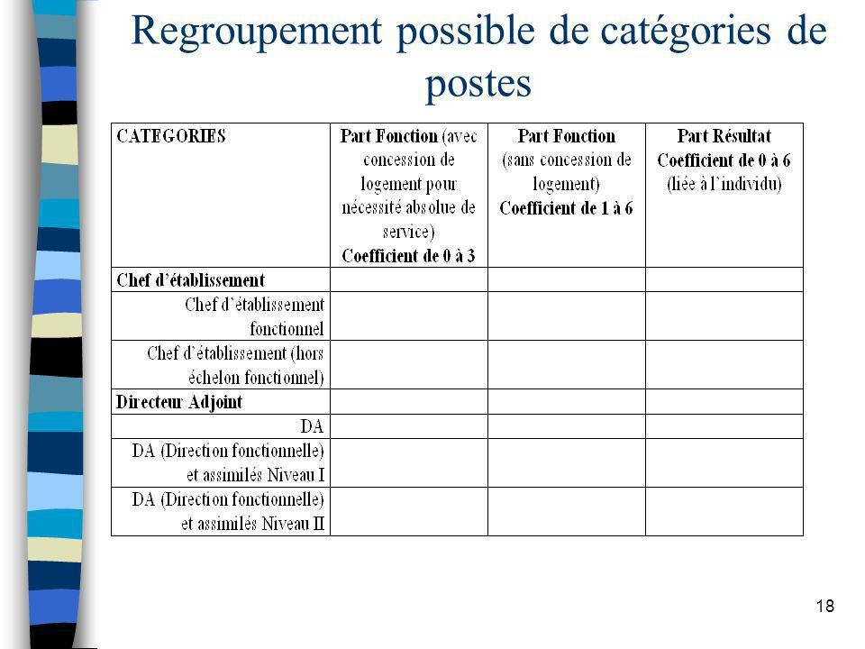 18 Regroupement possible de catégories de postes