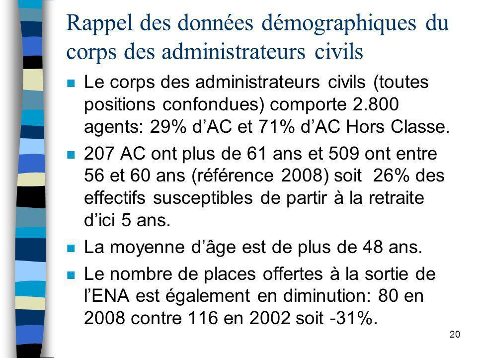 20 Rappel des données démographiques du corps des administrateurs civils n Le corps des administrateurs civils (toutes positions confondues) comporte