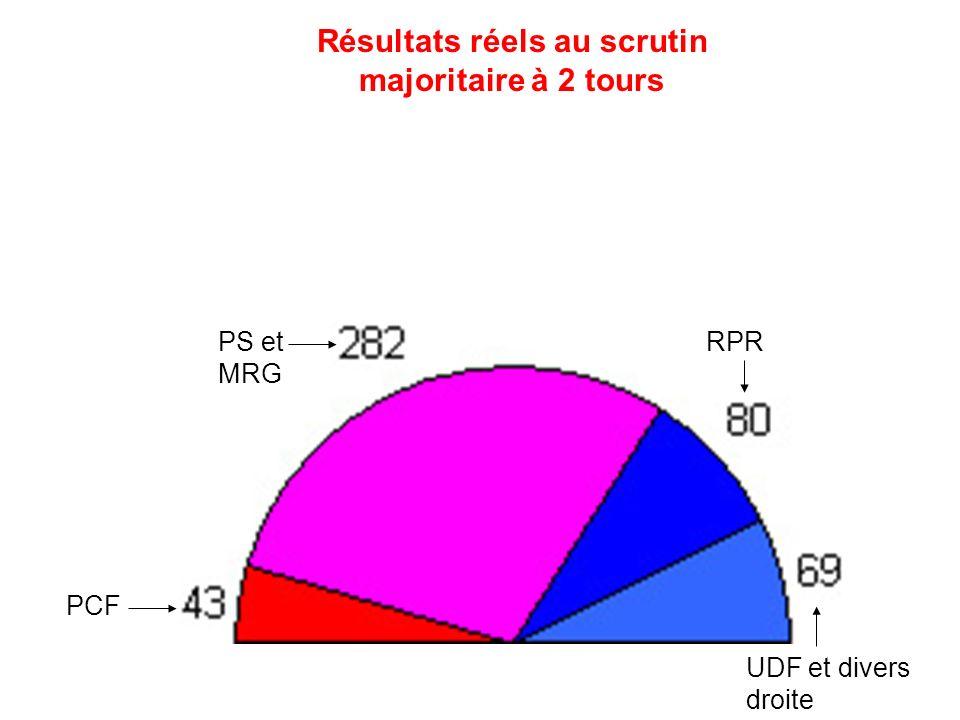 Résultats sil y avait eu la proportionnelle nationale Extrême gauche et PSU PCF PS et MRG Divers gauche Ecologistes RPR UDF et divers droite Extrême droite