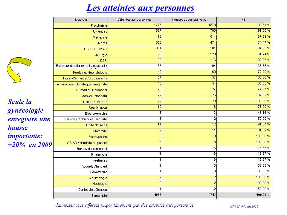Les atteintes aux personnes Seule la gynécologie enregistre une hausse importante: +20% en 2009 ONVH 04 juin 2010 Jaune:services affectés majoritairem