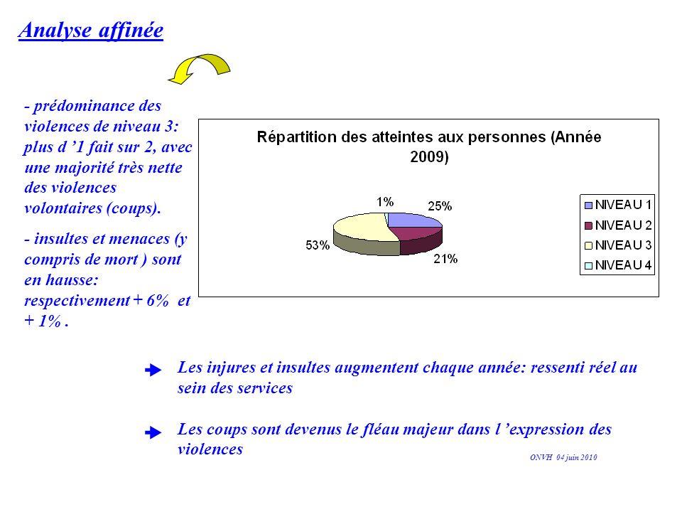 Analyse affinée - prédominance des violences de niveau 3: plus d 1 fait sur 2, avec une majorité très nette des violences volontaires (coups). - insul