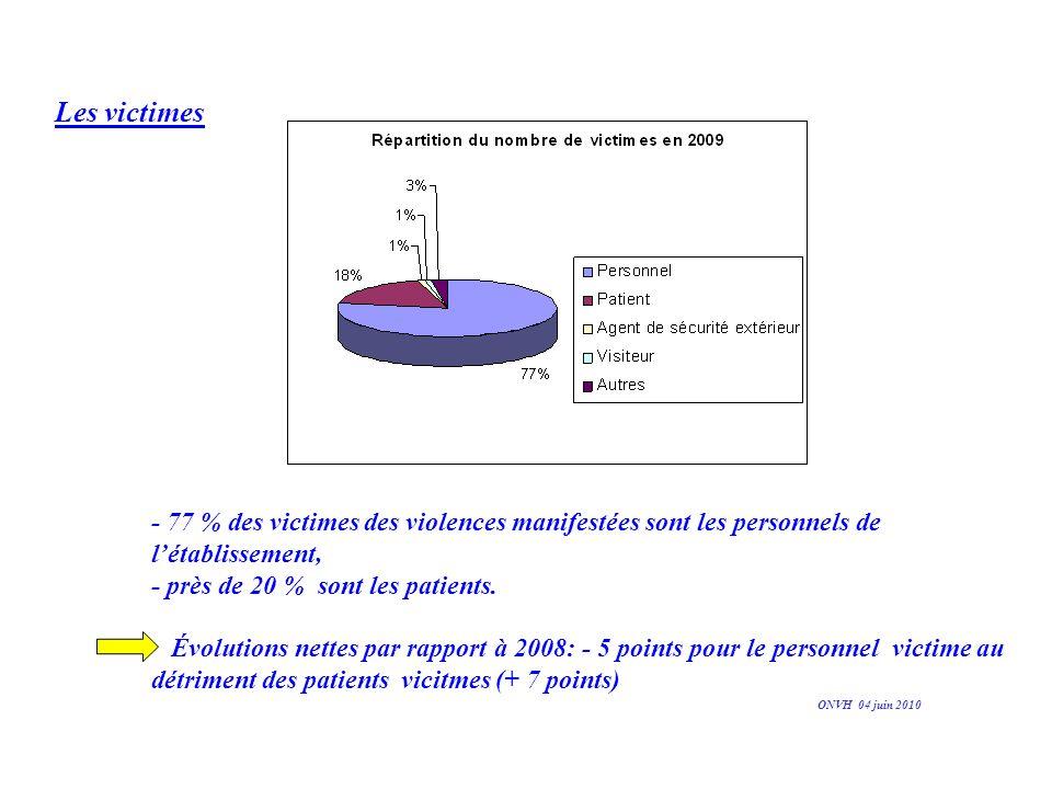 Les victimes - 77 % des victimes des violences manifestées sont les personnels de létablissement, - près de 20 % sont les patients. Évolutions nettes