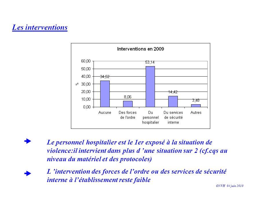 Les interventions Le personnel hospitalier est le 1er exposé à la situation de violence:il intervient dans plus d une situation sur 2 (cf.cqs au nivea
