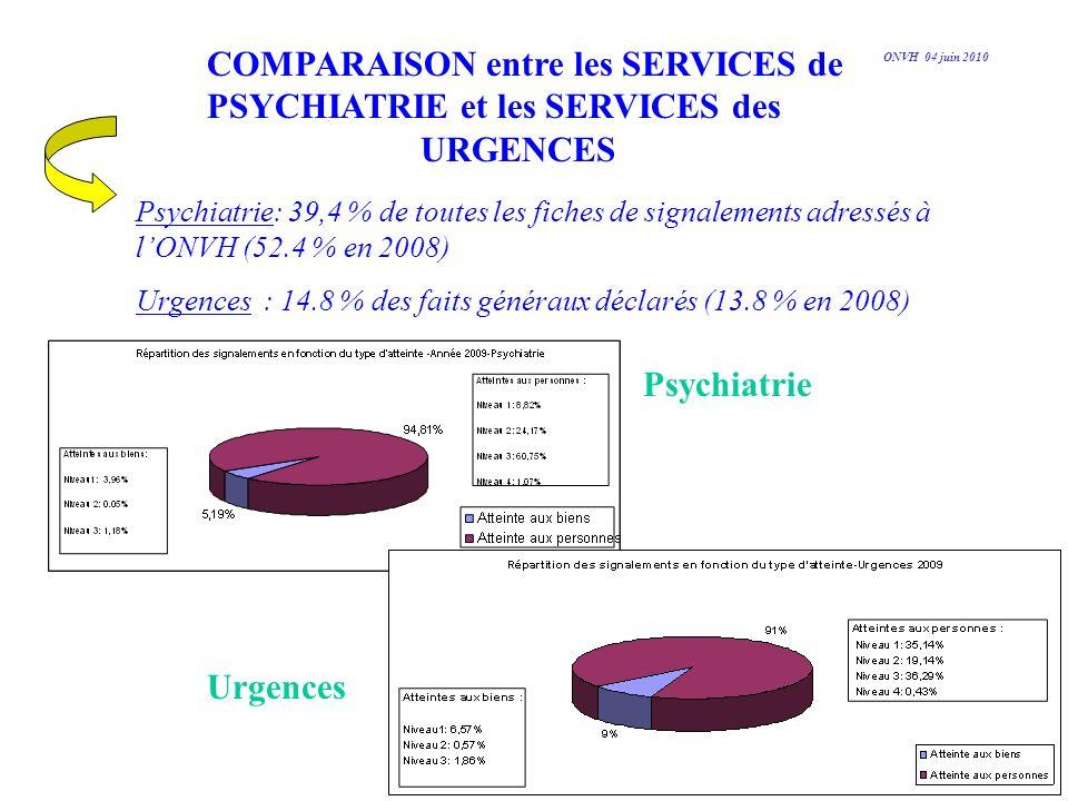 COMPARAISON entre les SERVICES de PSYCHIATRIE et les SERVICES des URGENCES Psychiatrie: 39,4 % de toutes les fiches de signalements adressés à lONVH (