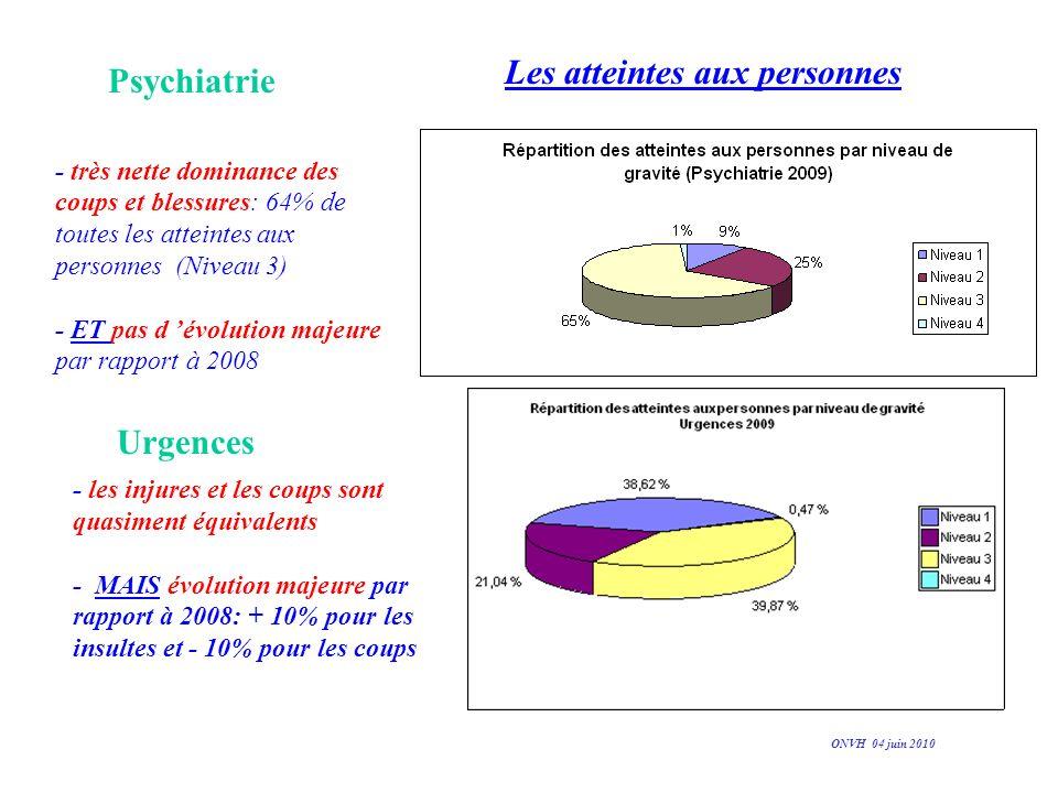 Les atteintes aux personnes - très nette dominance des coups et blessures: 64% de toutes les atteintes aux personnes (Niveau 3) - ET pas d évolution m